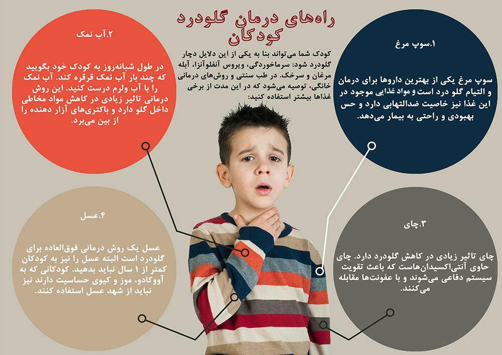 اینفوگرافیک درمان گلودرد کودکان